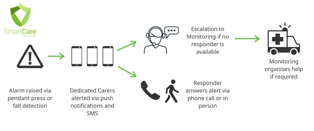 SmartCare Response Process Graphic